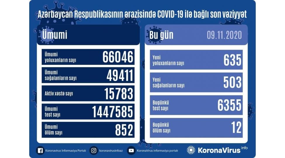 Azərbaycanda 635 nəfər koronavirusa yoluxdu, 503 nəfər sağaldı, 12 nəfər vəfat etdi